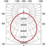 ng-int3-krivka