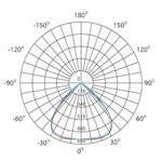 low-ugr-ceiling-light-polar-chart