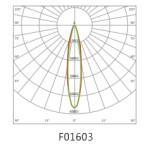 fl15-krivky