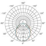 10w-isolux-diagram-explanation