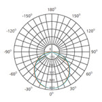 12-inch-led-ceiling-light-fixture-polar-chart