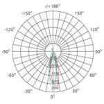 2.5-inch-COB-downlight-polar-chart