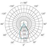 3-inch-13w-polar-curve-in-illumination