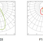 fl33-krivky